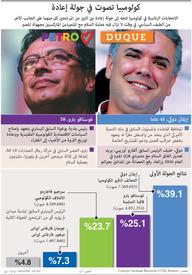 سياسة: كولومبيا تصوت في جولة إعادة infographic