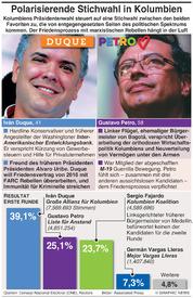 POLITIK: Polarisierende Stichwahl in Kolumbien infographic