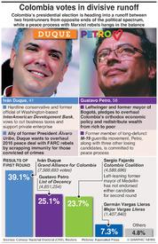 POLITICS: Colombia divisive runoff infographic