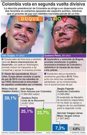 POLÍTICA: Segunda vuelta electoral divisiva en Colombia infographic