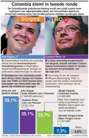 POLITIEK: Colombia splijtende tweede ronde infographic