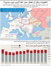 طاقة: العقوبات يمكن أن تعطل عمل خط أنابيب نورد ستريم 2 infographic