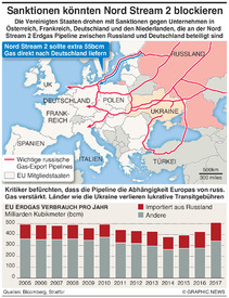 ENERGIE: Nord Stream 2 Pipeline infographic