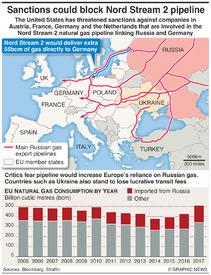 ENERGY: Nord Stream 2 pipeline infographic