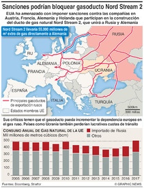 ENERGIA: Gasoducto Nord Stream 2 infographic