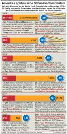 USA: Amerikas epidemische Schusswaffenattentate infographic
