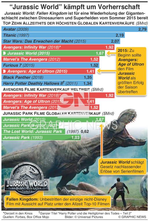 Jurassic World Folge kämpft um Vorherrschaft infographic