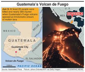 DISASTERS: Guatemala's Fuego volcano eruption infographic