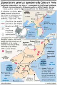 COREA DEL NORTE: Potencial para desarrollo económico  infographic