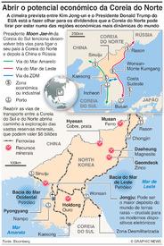 COREIA DO NORTE: Potencial de desenvolvimento económico infographic