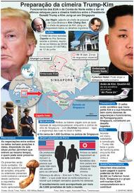 POLÍTICA: Preparação da cimira Trump-Kim infographic