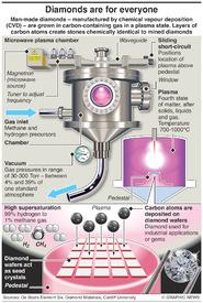 SCIENCE: Man-made diamond infographic