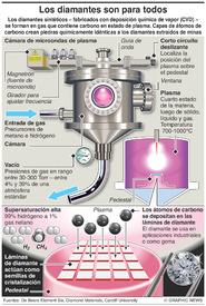 CIENCIA: Diamantes sintéticos  infographic