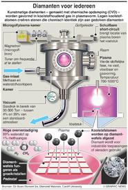WETENSCHAP: Kunstmatige diamant infographic