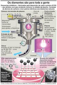 CIÊNCIA: Diamantes sintéticos infographic