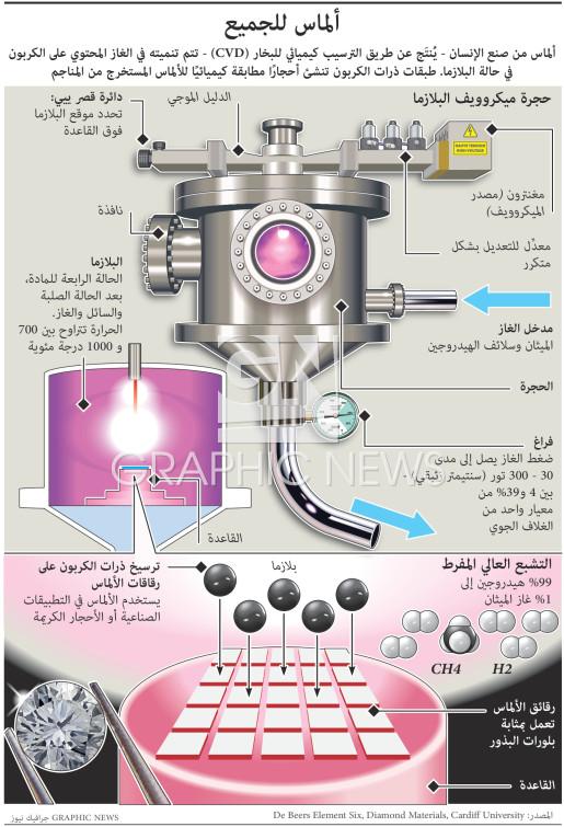 ألماس من صنع الإنسان infographic