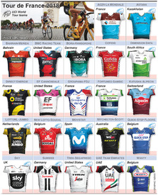 CYCLING: Tour de France teams 2018 (3) infographic