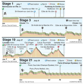 CYCLING: Tour de France 2018 Stage profiles infographic