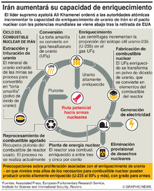 IRÁN: Ciclo del combustible nuclear infographic