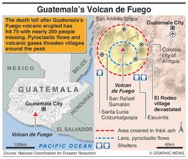 DISASTERS: Guatemala's Fuego volcano  infographic