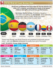SOCCER: World Cup favourites infographic
