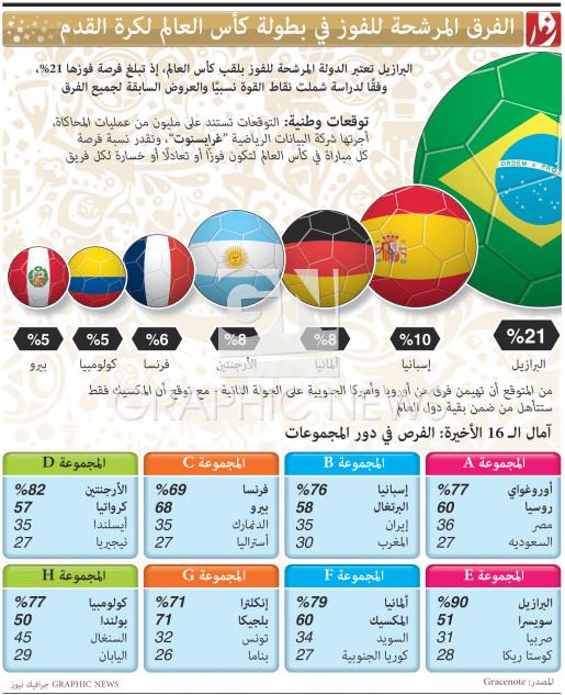 الفرق المرشحة للفوز في بطولة كأس العالم لكرة القدم infographic