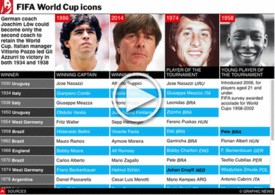 SOCCER: World Cup superstars interactive infographic