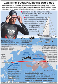 PACIFIC: Langste zwempoging infographic
