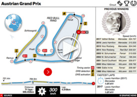 F1: Austria GP interactive 2018 infographic