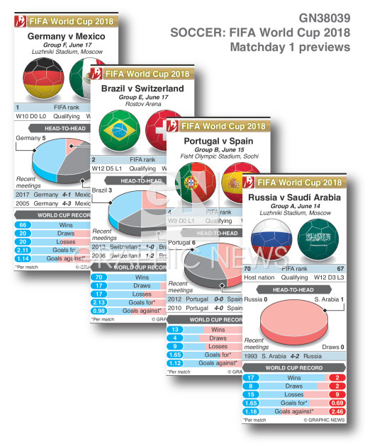 World Cup 2018 matchday 1 previews infographic