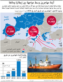 أوروبا: أزمة مهاجرين وسط مواجهة بين إيطاليا ومالطا infographic