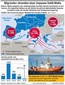 EUROPA: Mediterrane impasse migranten infographic
