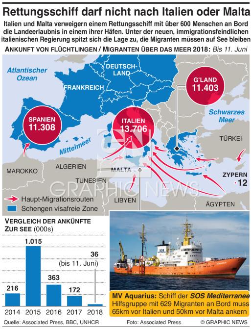 Ausweglose Situation für Migranten im Mittelmeer infographic