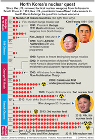 NORTH KOREA: North Korea's nuclear quest infographic