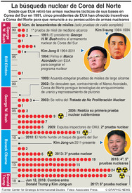 COREA DEL NORTE: Búsqueda nuclear de Corea del Norte infographic