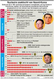 NOORD-KOREA: Nucleaire zoektocht van Noord-Korea infographic