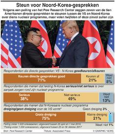 NOORD-KOREA: Goedkeuring gesprekken Trump-Kim talks infographic