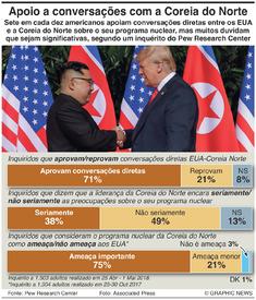 COREIA DO NORTE: Aprovação das conversações Trump-Kim infographic