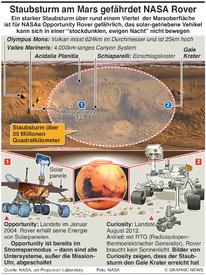 WISSENSCHAFT: Staubsturm am Mars bringt Opportunity in Gefahr infographic