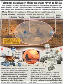 CIENCIA: Tormenta de polvo en Marte afecta al rover Opportunity infographic