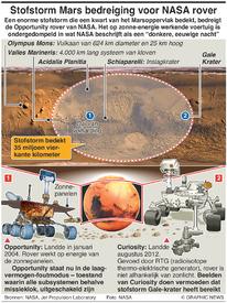 WETENSCHAP: Stofstorm Mars bedreiging voor Opportunity rover van NASA infographic