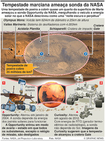 CIÊNCIA: Tempestade marciana atinge a sonda Opportunity infographic