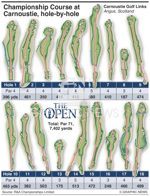 Hole-by-hole guide to Carnoustie infographic