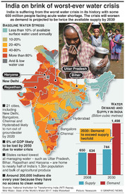 ENVIRONMENT: India faces worst-ever water crisis infographic