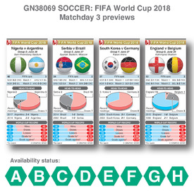 SOCCER: World Cup 2018 matchday 3 previews infographic