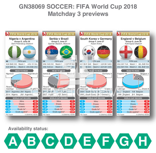 World Cup 2018 matchday 3 previews infographic