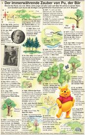 UNTERHALTUNG: Die Herkunft von Winnie-the-Pooh infographic