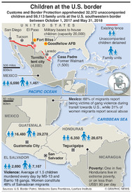 U.S.: Central American migration infographic
