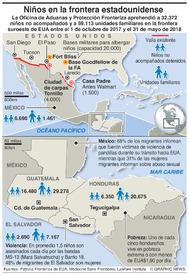 EUA: Migración desde América Central infographic