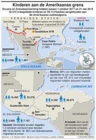 VS: Centraal-Amerikaanse migratie infographic